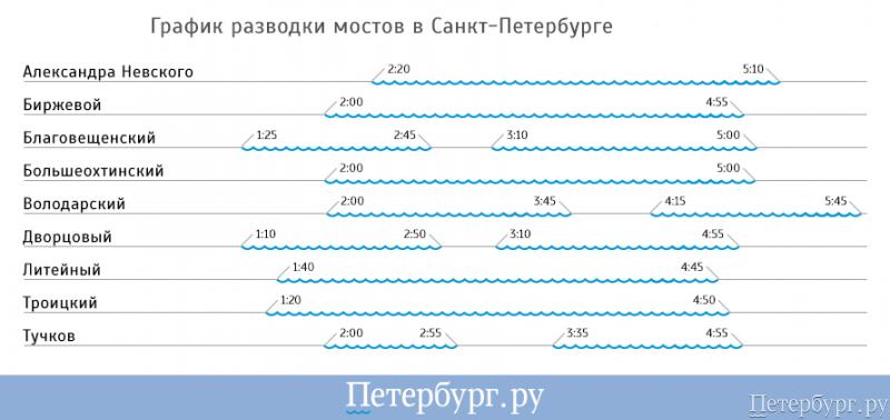 график сводки мостов спб Сбербанк-АСТ Продажа имущества